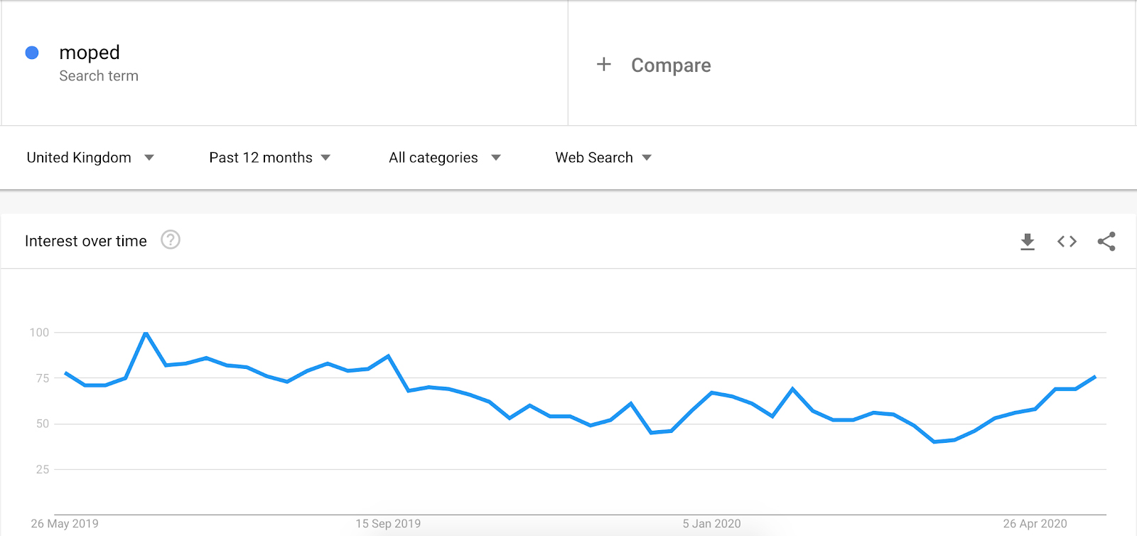 "Google Trends data for searches of ""moped"""